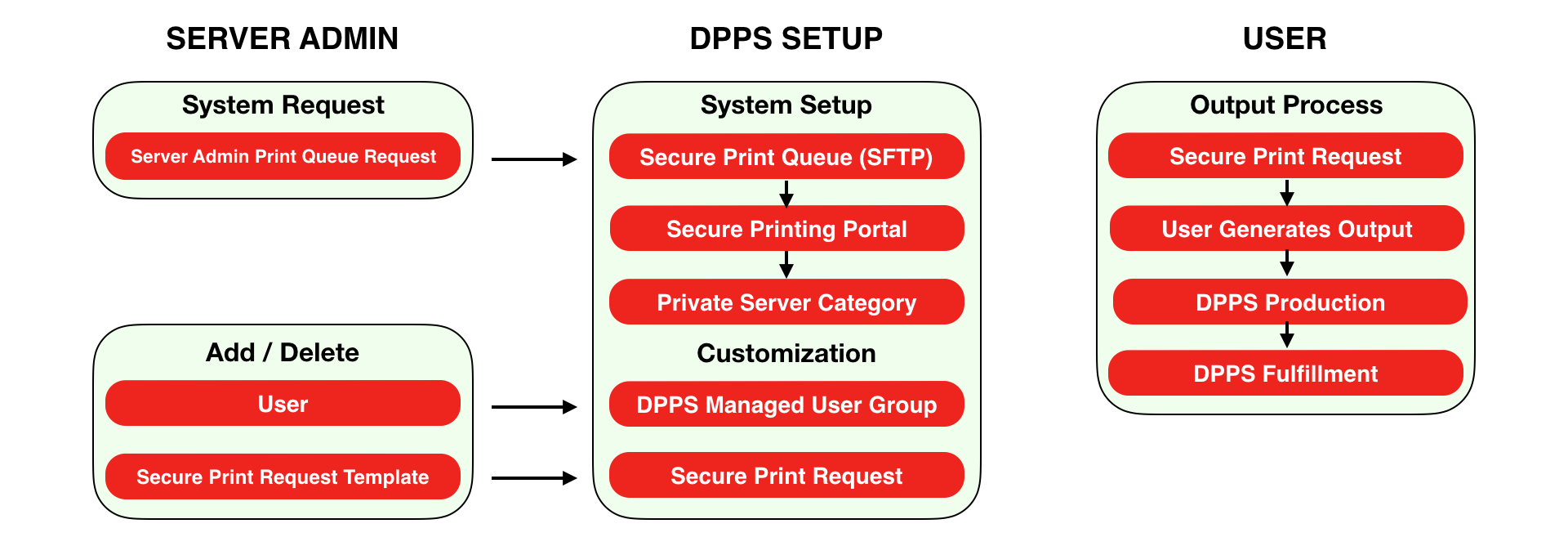 Secure Printing Process Map